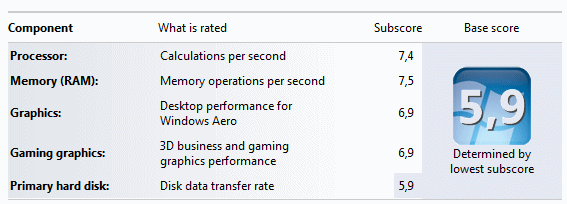 Optimizing the Windows 7 settings