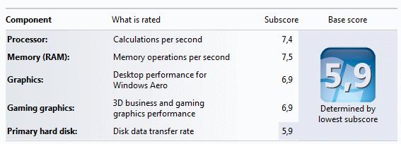 Optimizing the Windows 7 settings
